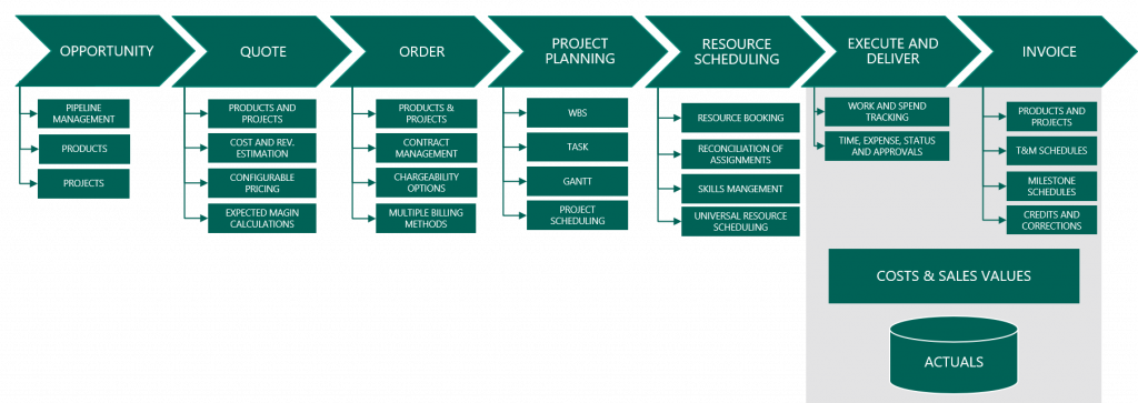 Project Service Automation End Of Life